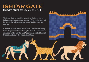 Ishatar Gate