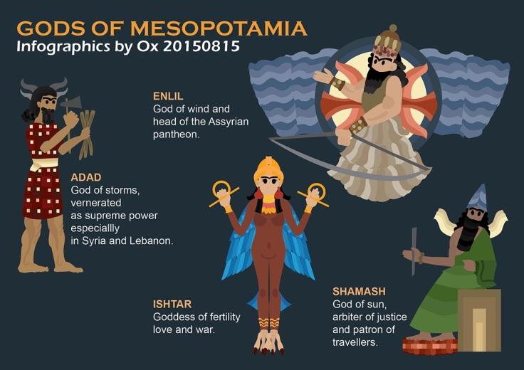 infographics gods of mesopotamia