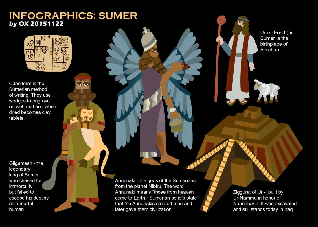 infographics sumer