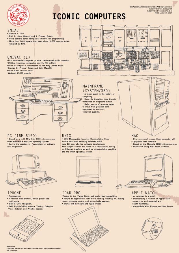 infographics iconic computers